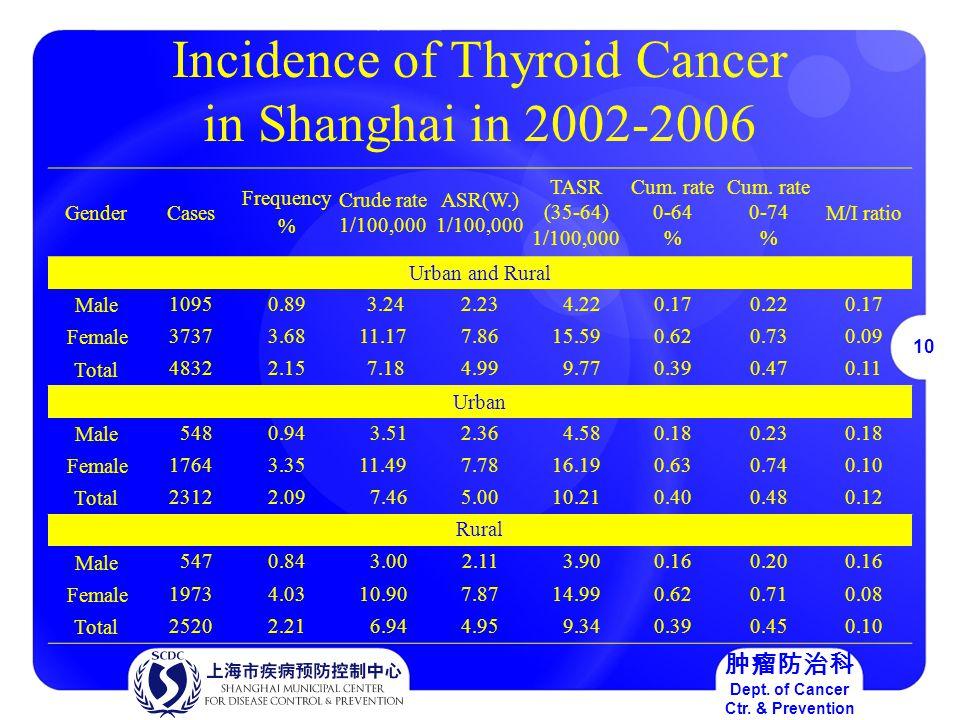 10 肿瘤防治科 Dept. of Cancer Ctr.