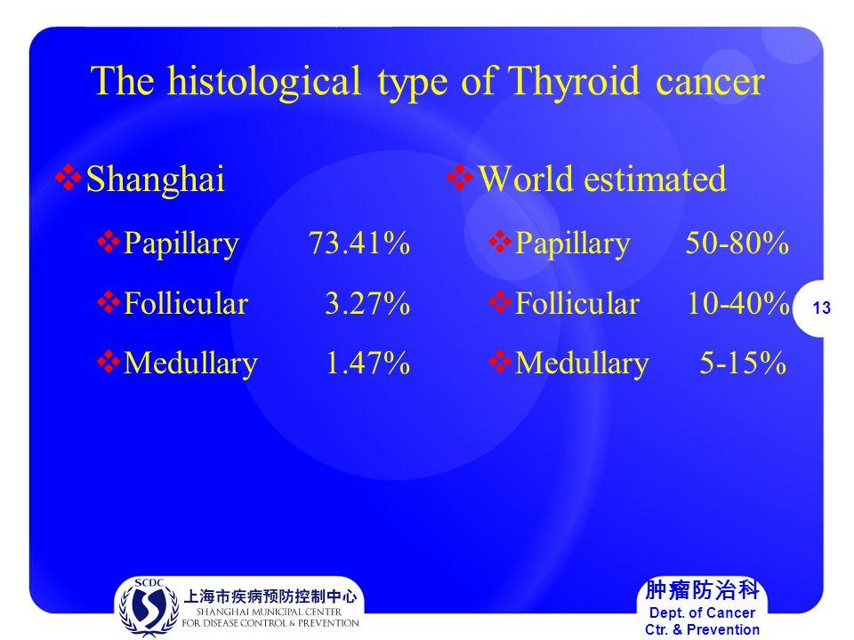 13 肿瘤防治科 Dept. of Cancer Ctr.