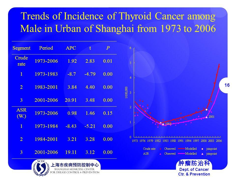 16 肿瘤防治科 Dept. of Cancer Ctr.