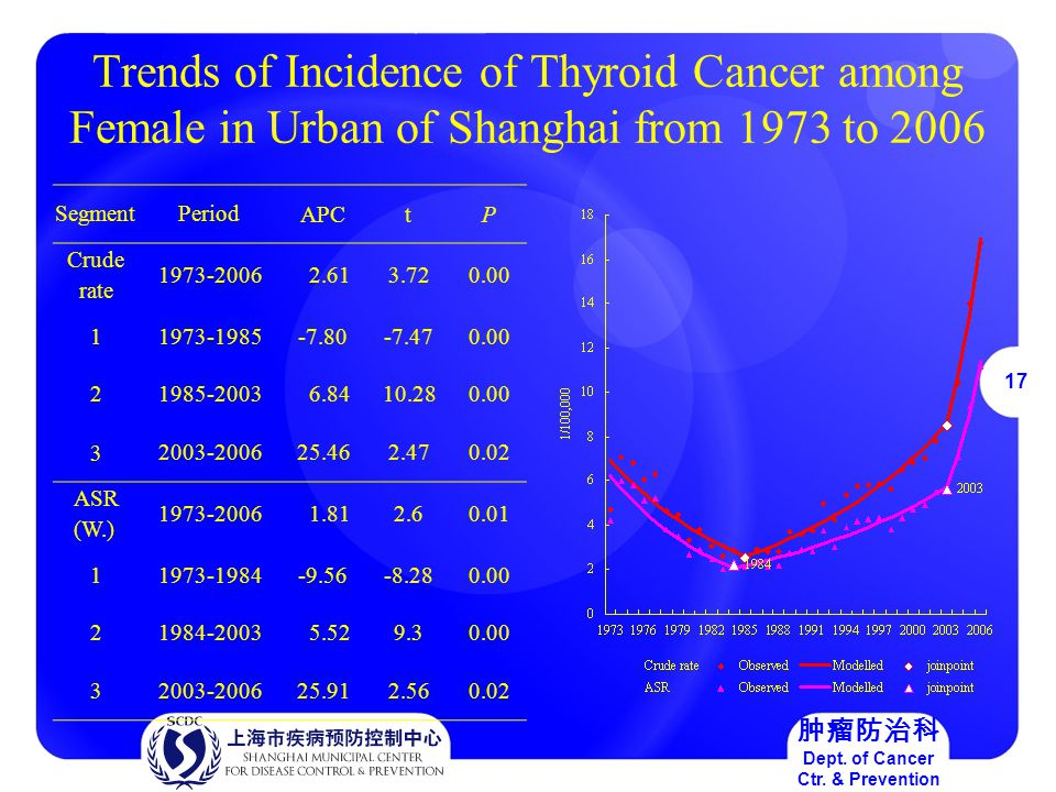 17 肿瘤防治科 Dept. of Cancer Ctr.