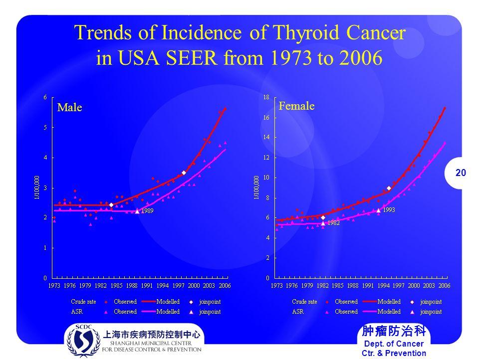 20 肿瘤防治科 Dept. of Cancer Ctr.