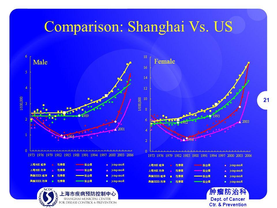 21 肿瘤防治科 Dept. of Cancer Ctr. & Prevention Comparison: Shanghai Vs. US Male Female