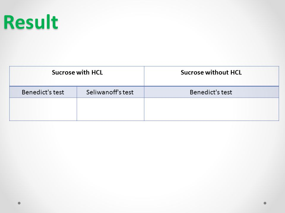 Result Sucrose without HCLSucrose with HCL Benedict s testSeliwanoff s testBenedict s test