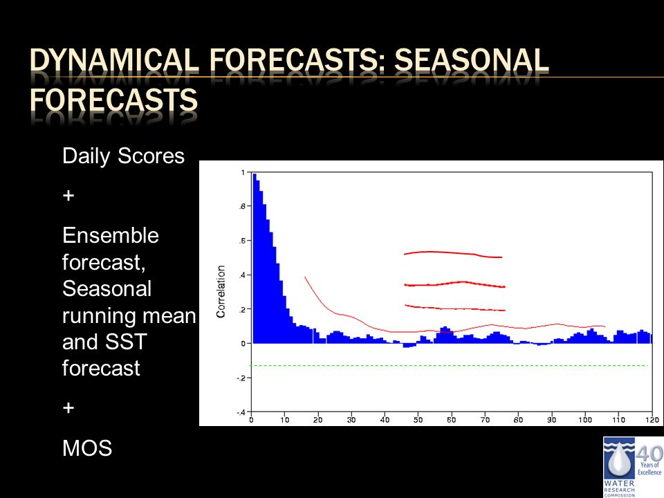 Daily Scores + Ensemble forecast, Seasonal running mean and SST forecast + MOS