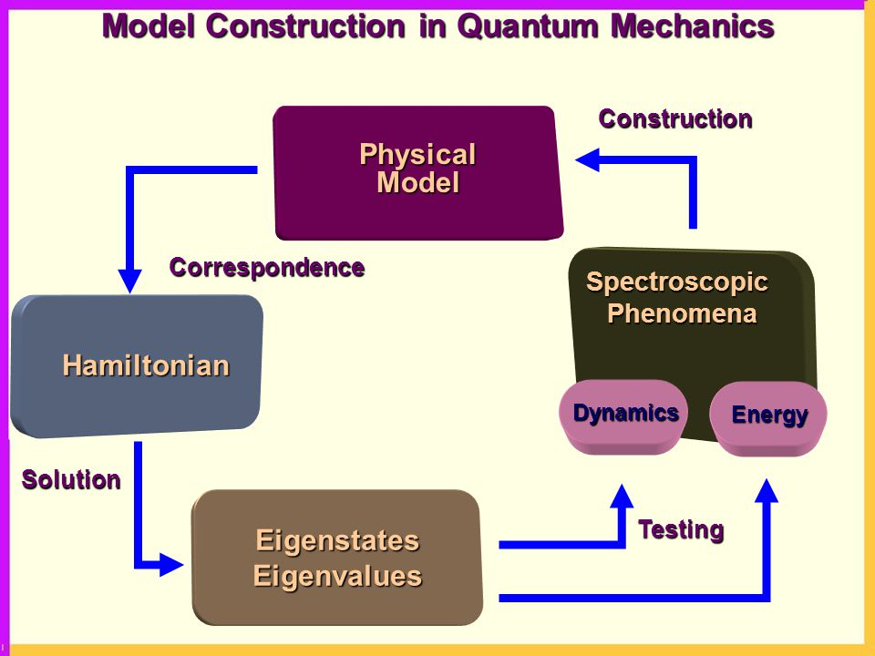 SpectroscopicPhenomena Hamiltonian PhysicalModel EigenstatesEigenvalues Dynamics Energy Construction Correspondence Testing Solution Model Construction in Quantum Mechanics