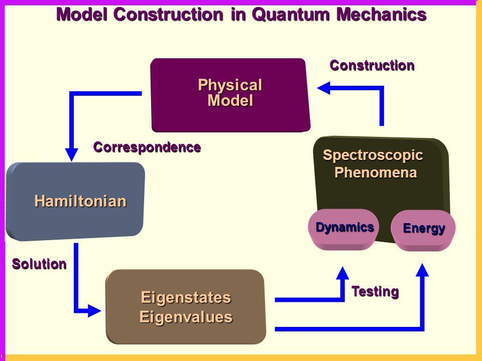 SpectroscopicPhenomena Hamiltonian PhysicalModel EigenstatesEigenvalues Dynamics Energy Construction Correspondence Testing Solution Model Constructio