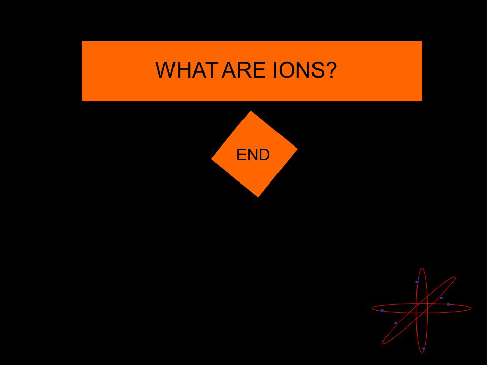 WHAT ARE IONS? END