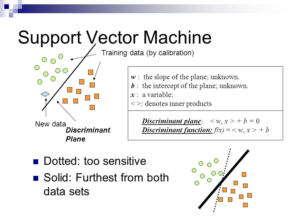 Support Vector Machine Dotted: too sensitive Solid: Furthest from both data sets w : the slope of the plane; unknown.