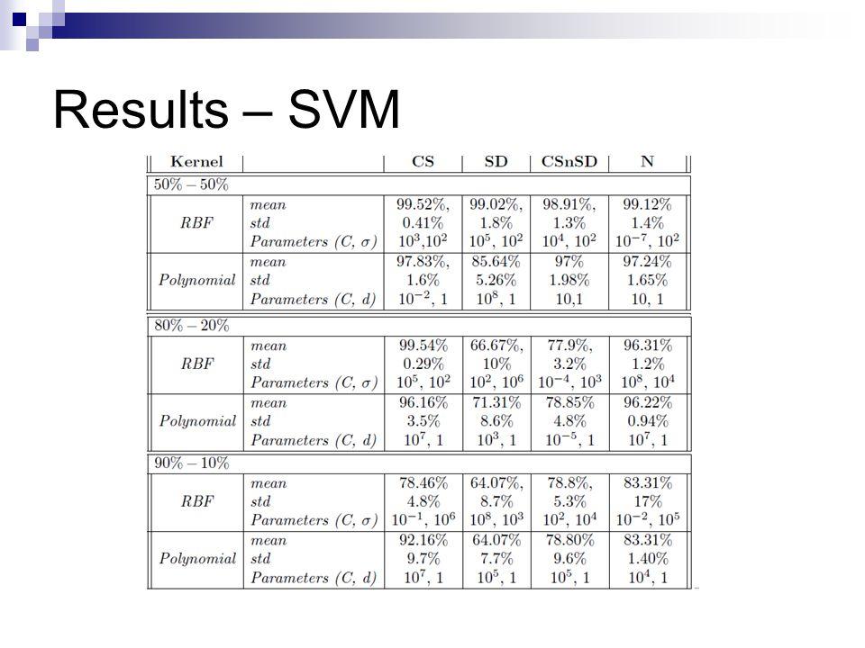 Results – SVM