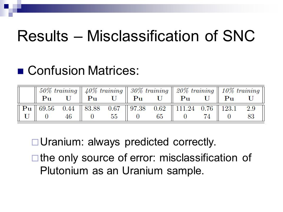 Results – Misclassification of SNC Confusion Matrices:  Uranium: always predicted correctly.