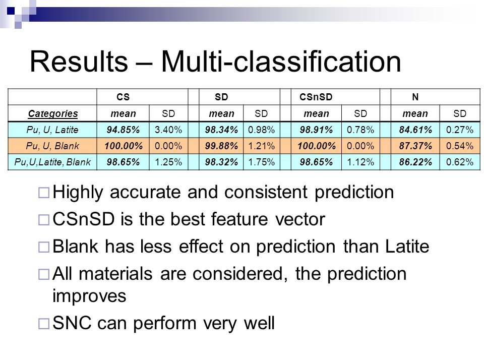 Results – Multi-classification CS SD CSnSD N CategoriesmeanSDmeanSDmeanSDmeanSD Pu, U, Latite94.85%3.40% 98.34%0.98% 98.91%0.78% 84.61%0.27% Pu, U, Blank100.00%0.00% 99.88%1.21% 100.00%0.00% 87.37%0.54% Pu,U,Latite, Blank98.65%1.25% 98.32%1.75% 98.65%1.12% 86.22%0.62%  Highly accurate and consistent prediction  CSnSD is the best feature vector  Blank has less effect on prediction than Latite  All materials are considered, the prediction improves  SNC can perform very well