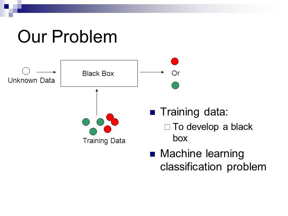 Validation Methodology Procedure: 50% Sub-sampling SVM or SNC Calculate Accuracy 50% Testing50% Training 100 runs