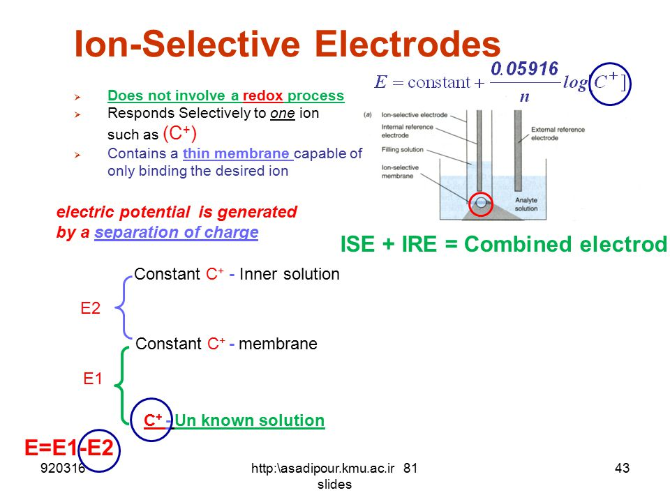 2) Membrane Indicator Electrodes i. electrodes based on determination of Molecules,cations or anions by the selective adsorption of these species to a