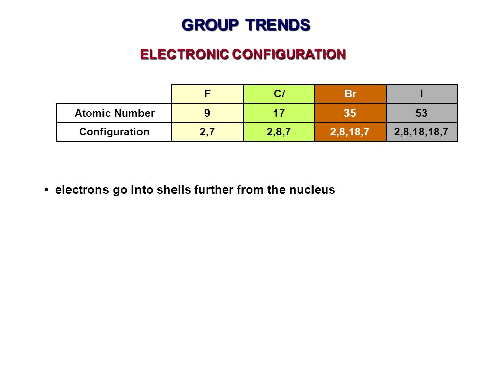 GROUP TRENDS electrons go into shells further from the nucleus FClCl BrI 2,72,8,72,8,18,72,8,18,18,7Configuration ELECTRONIC CONFIGURATION 9173553Atom
