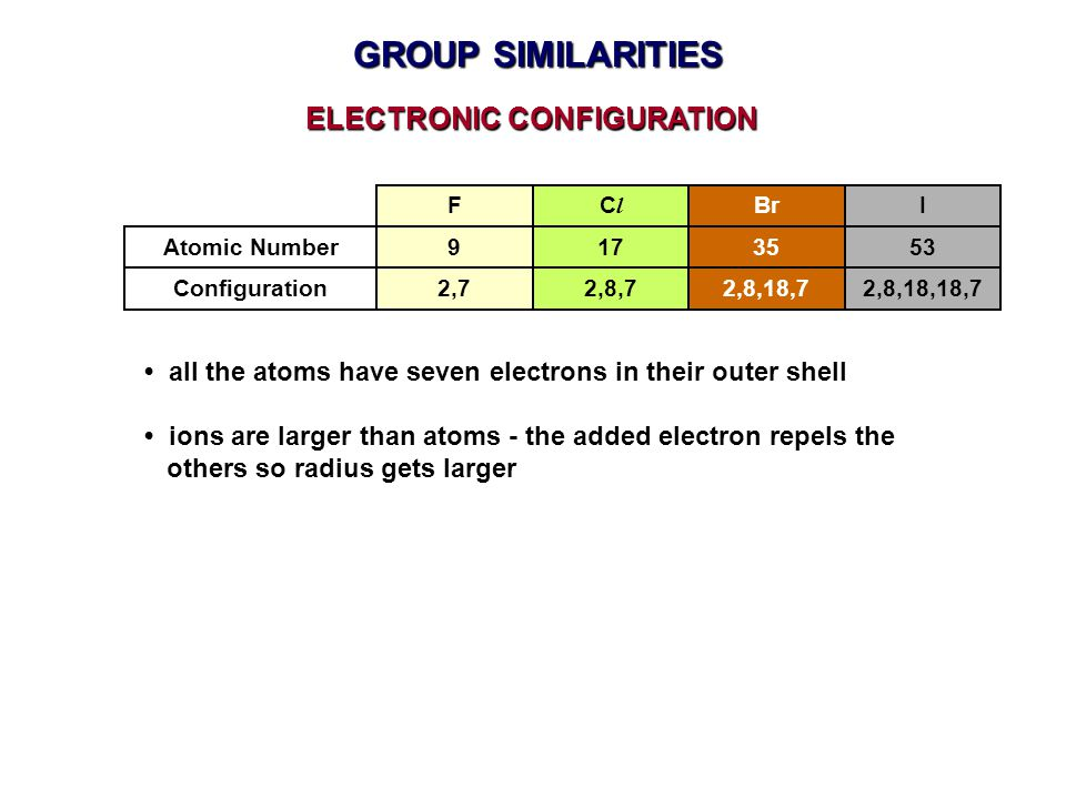 all the atoms have seven electrons in their outer shell ions are larger than atoms - the added electron repels the others so radius gets larger ELECTR