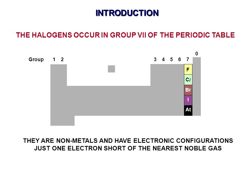 INTRODUCTION F ClCl Br I At THE HALOGENS OCCUR IN GROUP VII OF THE PERIODIC TABLE THEY ARE NON-METALS AND HAVE ELECTRONIC CONFIGURATIONS JUST ONE ELEC