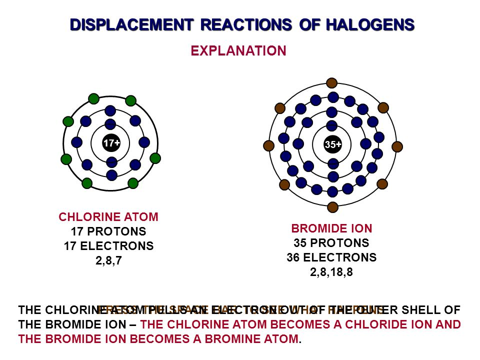 PRESS THE SPACE BAR TO SEE WHAT HAPPENS DISPLACEMENT REACTIONS OF HALOGENS EXPLANATION 17+ CHLORINE ATOM 17 PROTONS 17 ELECTRONS 2,8,7 35+ BROMIDE ION