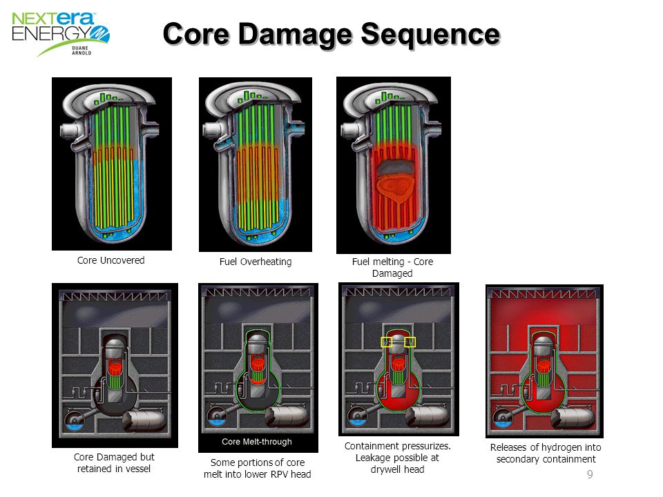 9 9 Core Damage Sequence Core Uncovered Fuel OverheatingFuel melting - Core Damaged Core Damaged but retained in vessel Some portions of core melt into lower RPV head Containment pressurizes.