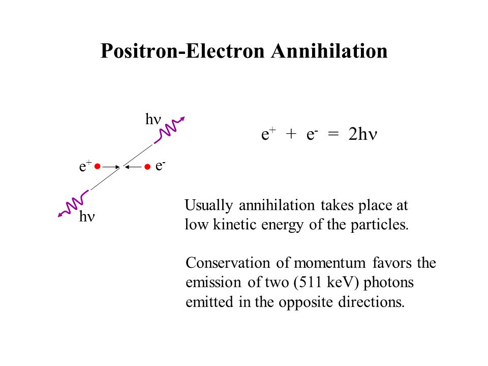 Positron-Electron Annihilation e-e- e+e+ h h Usually annihilation takes place at low kinetic energy of the particles.