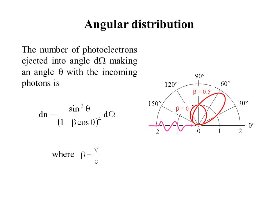 Angular distribution The number of photoelectrons ejected into angle d  making an angle  with the incoming photons is where 00 30  60  90  120  150  012 1 2  = 0  = 0.5