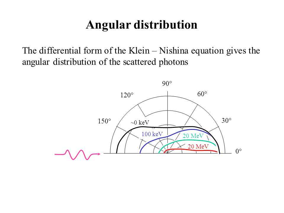 - sum peak There is positive probability for the absorption of two photons from the source within a short time interval resulting in the sum peak.