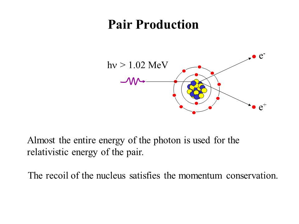 - pair production peaks Pair production (above 1.02 MeV) adds peaks at h -1.02 MeV h -0.511 MeV 0.511 MeV Spectral Features (both particles escape from the scintillator) (one particle escapes from the scintillator) positron annihilation takes place outside the scintillator.