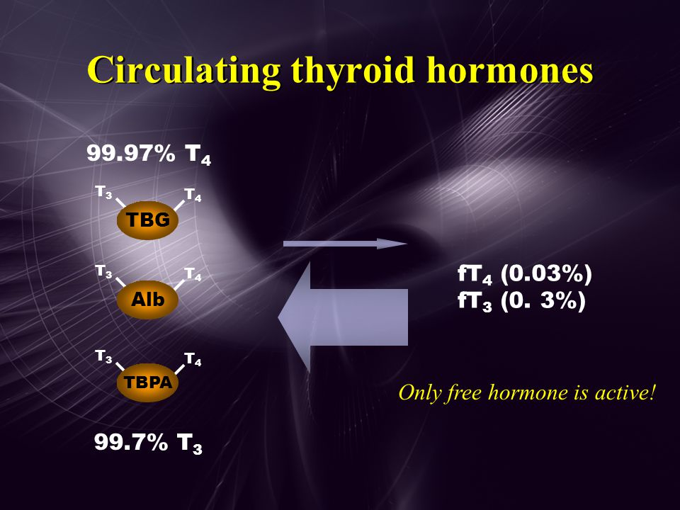 Stages of Hypothyroidism Stage of diseaseTSHfT 4 T3T3 Sub-clinical  nl Early  nl Mature 