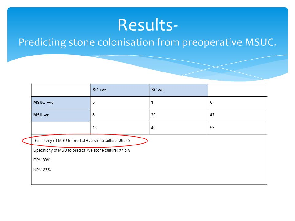 SC +veSC -ve MSUC +ve516 MSU -ve83947 134053 Sensitivity of MSU to predict +ve stone culture: 38.5% Specificity of MSU to predict +ve stone culture: 97.5% PPV 83% NPV 83% Results- Predicting stone colonisation from preoperative MSUC.