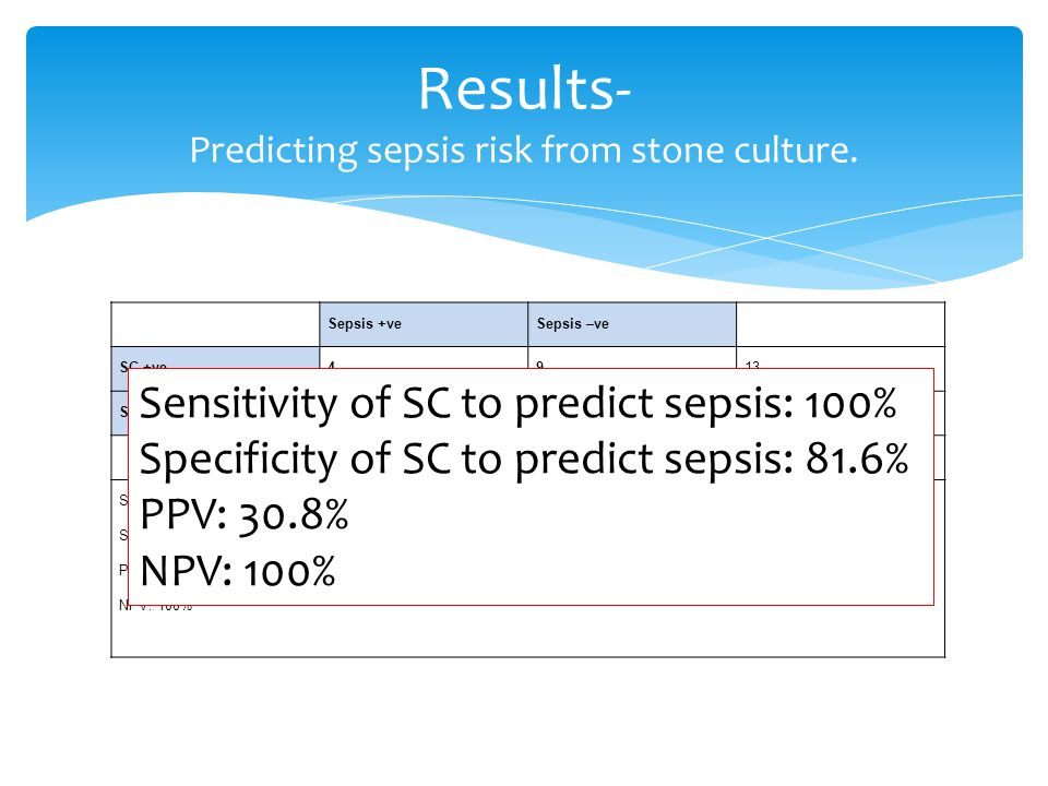 Results- Predicting sepsis risk from stone culture. Sepsis +veSepsis –ve SC +ve4913 SC –ve040 44953 Sensitivity of SC to predict sepsis: 100% Specific