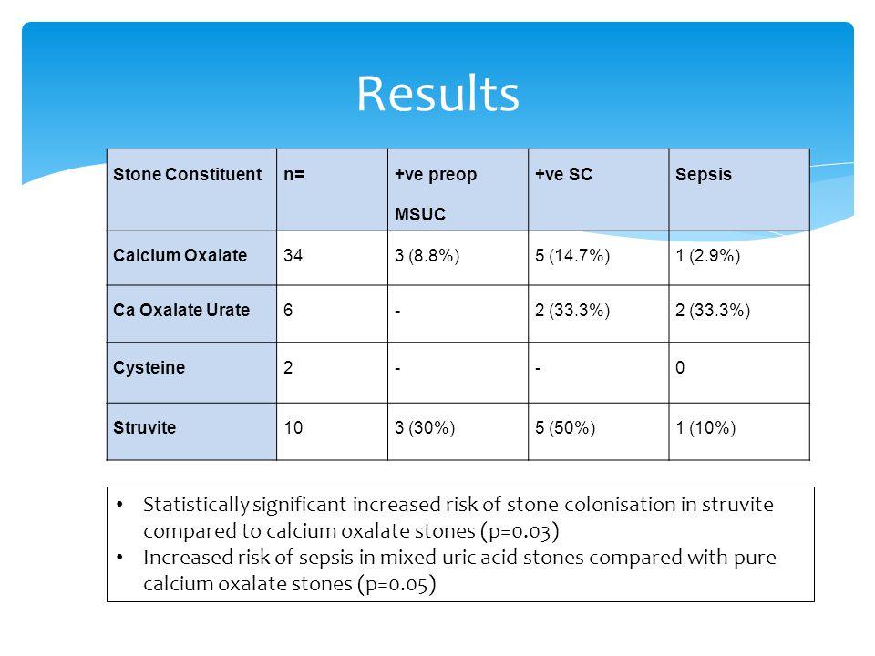 Stone Constituentn= +ve preop MSUC +ve SCSepsis Calcium Oxalate343 (8.8%)5 (14.7%)1 (2.9%) Ca Oxalate Urate6-2 (33.3%) Cysteine 2 --0 Struvite103 (30%
