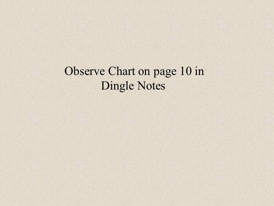 Observe Chart on page 10 in Dingle Notes
