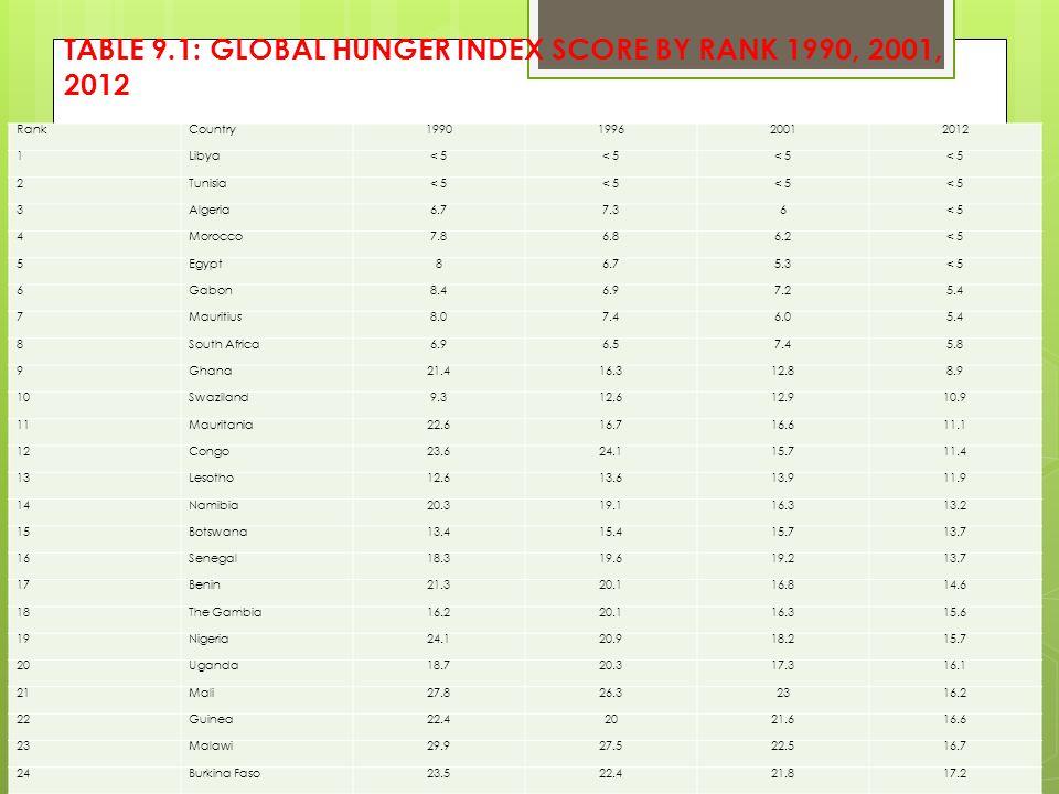 TABLE 9.1: GLOBAL HUNGER INDEX SCORE BY RANK 1990, 2001, 2012 RankCountry1990199620012012 1Libya< 5 2Tunisia< 5 3Algeria6.77.36< 5 4Morocco7.86.86.2<