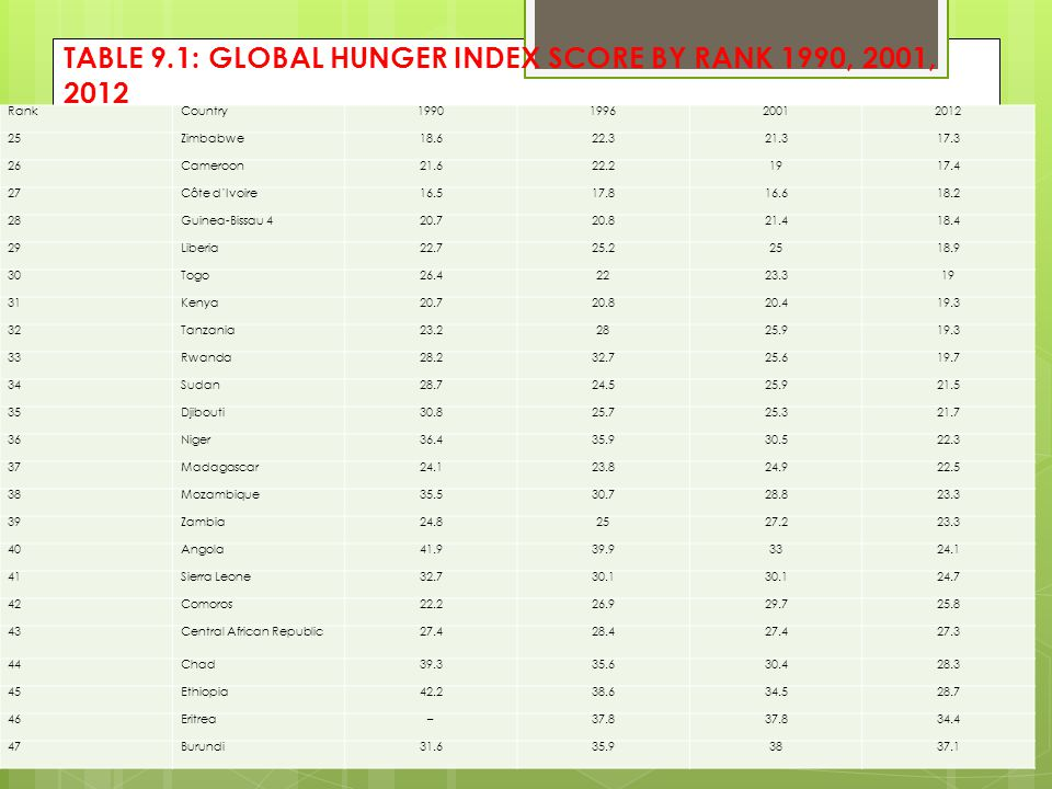 TABLE 9.1: GLOBAL HUNGER INDEX SCORE BY RANK 1990, 2001, 2012 RankCountry1990199620012012 25Zimbabwe18.622.321.317.3 26Cameroon21.622.21917.4 27Côte d