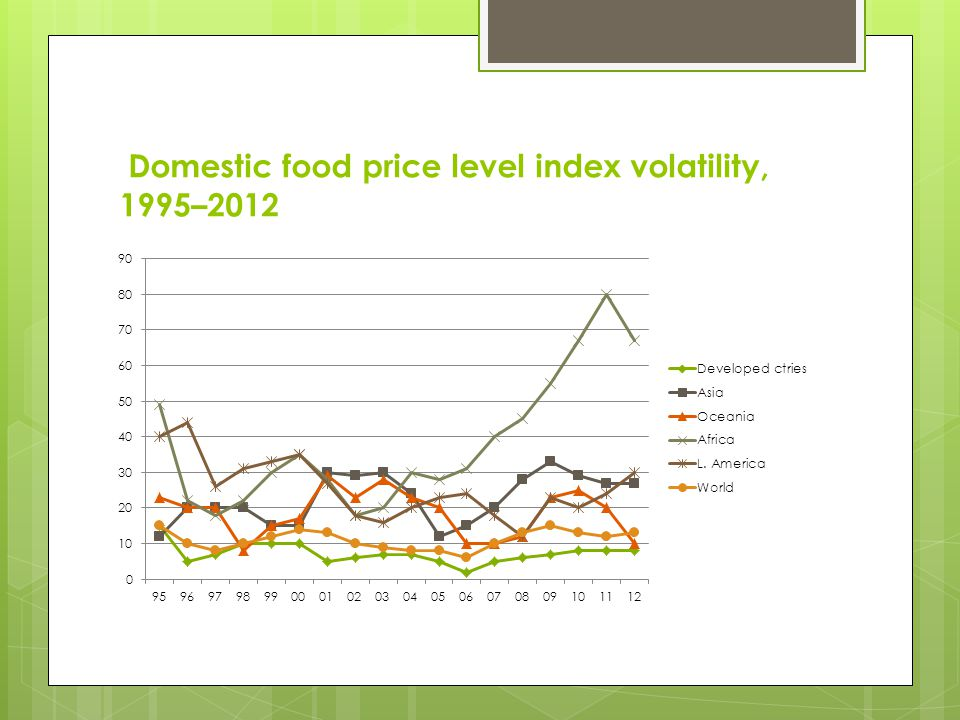 Domestic food price level index volatility, 1995–2012