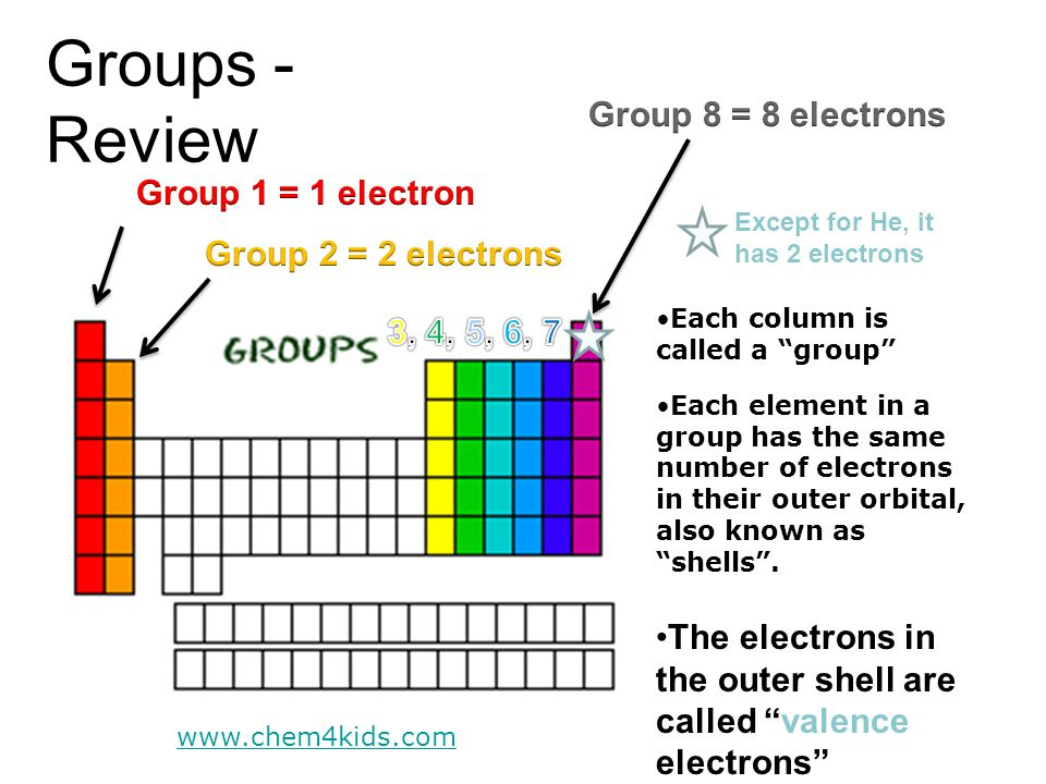 "Groups - Review Each column is called a ""group"" Each element in a group has the same number of electrons in their outer orbital, also known as ""shells"