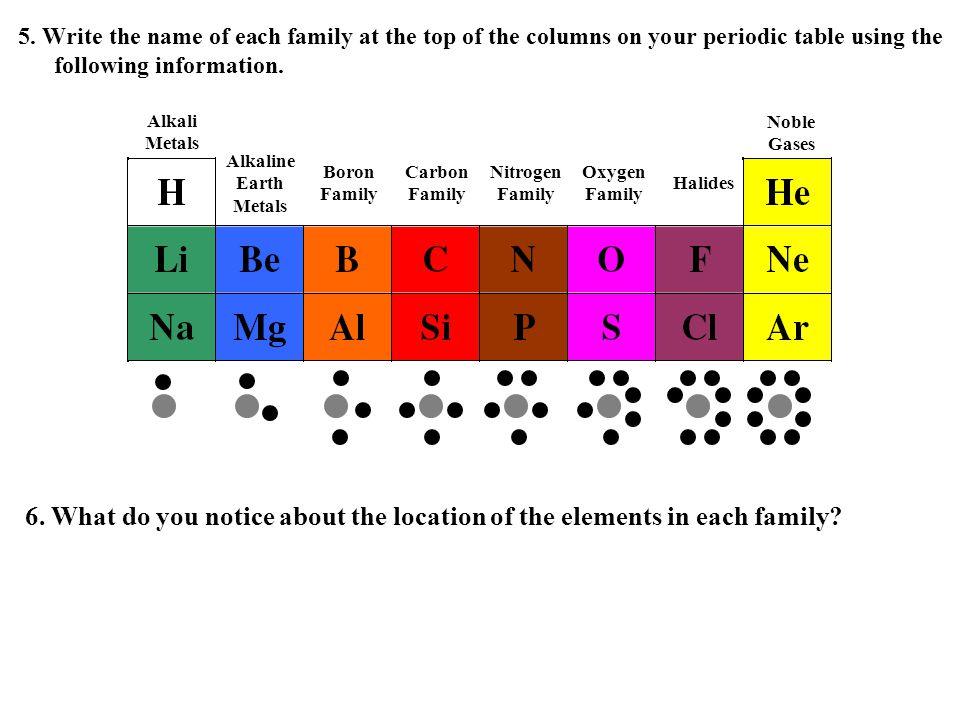 5. Write the name of each family at the top of the columns on your periodic table using the following information. 6. What do you notice about the loc