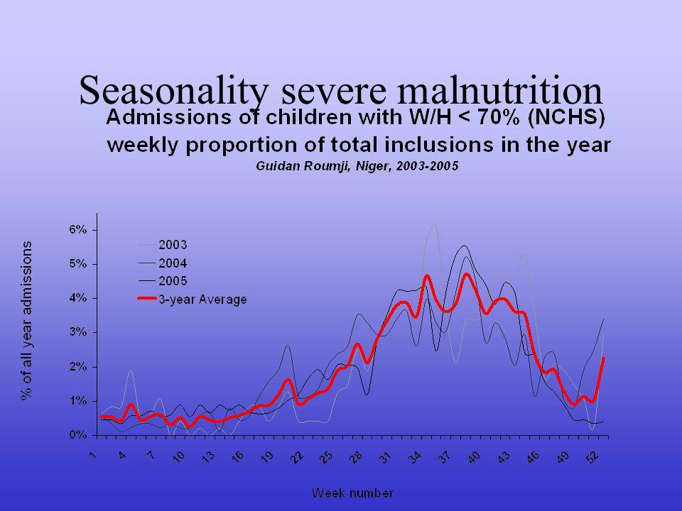 Seasonality severe malnutrition
