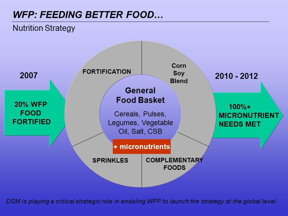 2007 2010 - 2012 20% WFP FOOD FORTIFIED 100%+ MICRONUTRIENT NEEDS MET FORTIFICATION COMPLEMENTARY FOODS SPRINKLES Corn Soy Blend General Food Basket Cereals, Pulses, Legumes, Vegetable Oil, Salt, CSB Nutrition Strategy WFP: FEEDING BETTER FOOD… DSM is playing a critical strategic role in enabling WFP to launch the strategy at the global level.