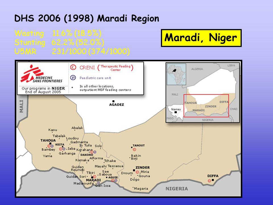Maradi, Niger Wasting 11.6% (18.5%) Stunting 62.2% (52.0%) U5MR 231/1000 (374/1000) DHS 2006 (1998) Maradi Region