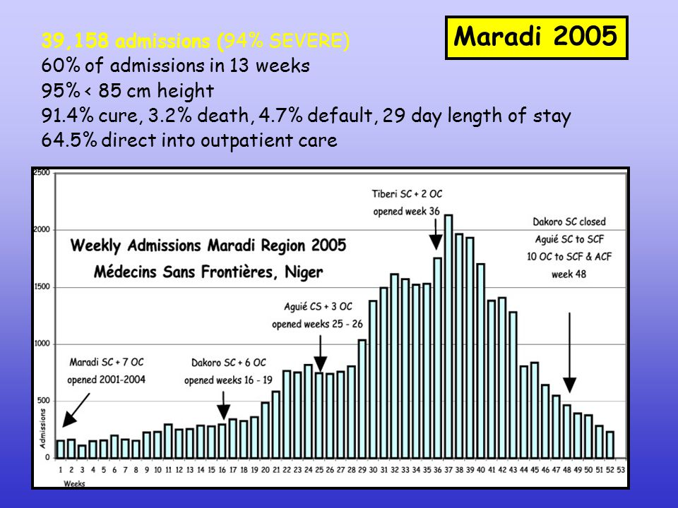 39,158 admissions (94% SEVERE) 60% of admissions in 13 weeks 95% < 85 cm height 91.4% cure, 3.2% death, 4.7% default, 29 day length of stay 64.5% direct into outpatient care Maradi 2005