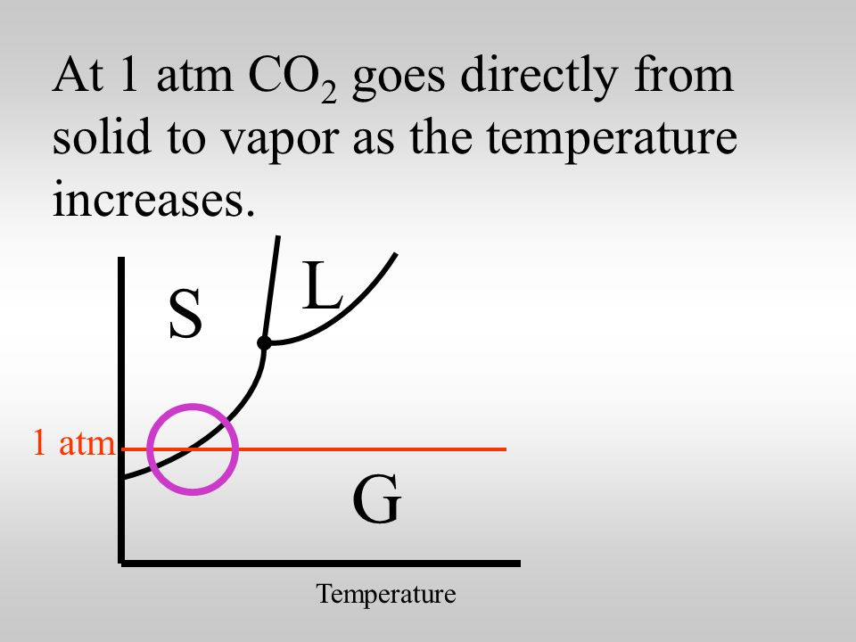 But the phase diagram for CO 2 is a little different.