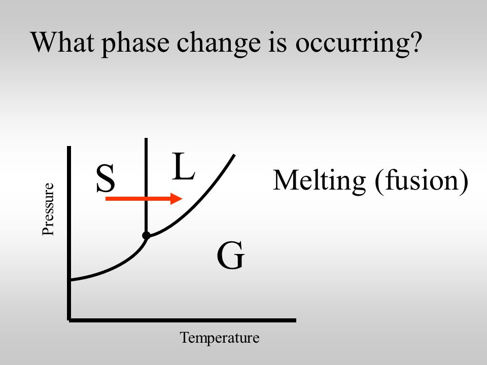 Temperature Pressure Tell what phase change the arrow indicates.