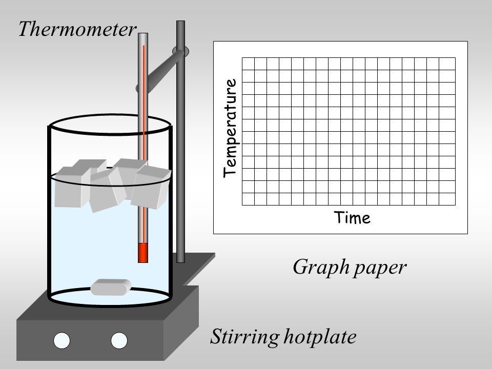 1.Clamp a thermometer with the bulb in a mixture of ice and water in a beaker on a hot plate.