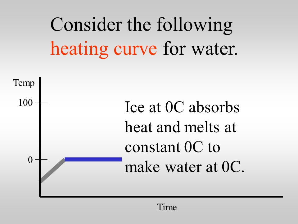 0 100 Time Temp Ice at –30C absorbs heat. Temperature rises to 0C.