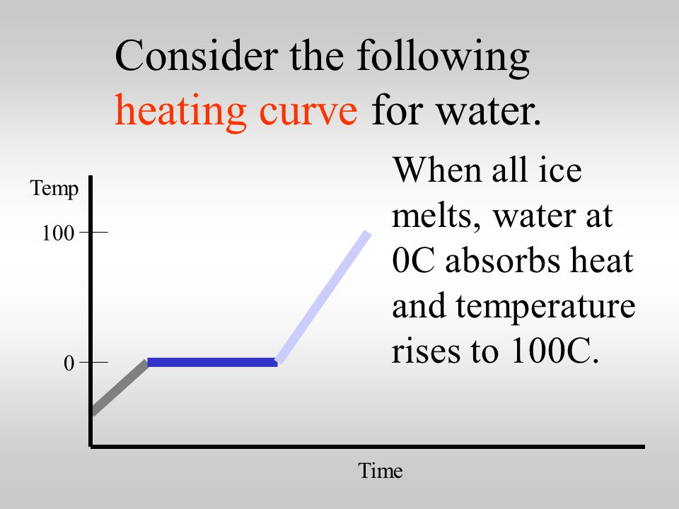 0 100 Time Temp Ice at 0C absorbs heat and melts at constant 0C to make water at 0C.