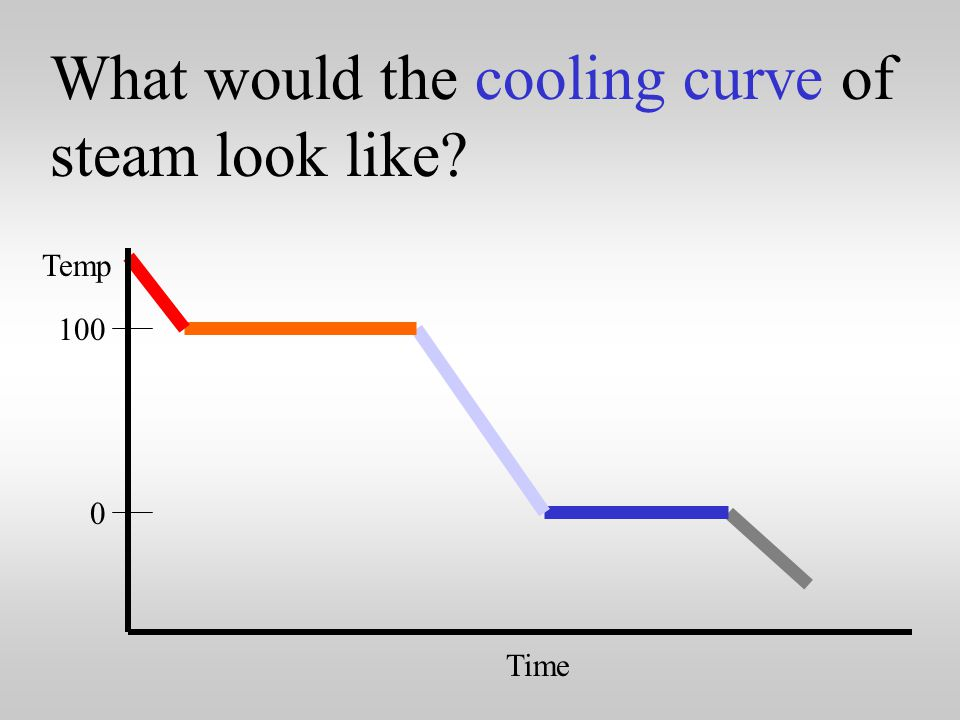 Calculating heat at each segment of the heating curve.