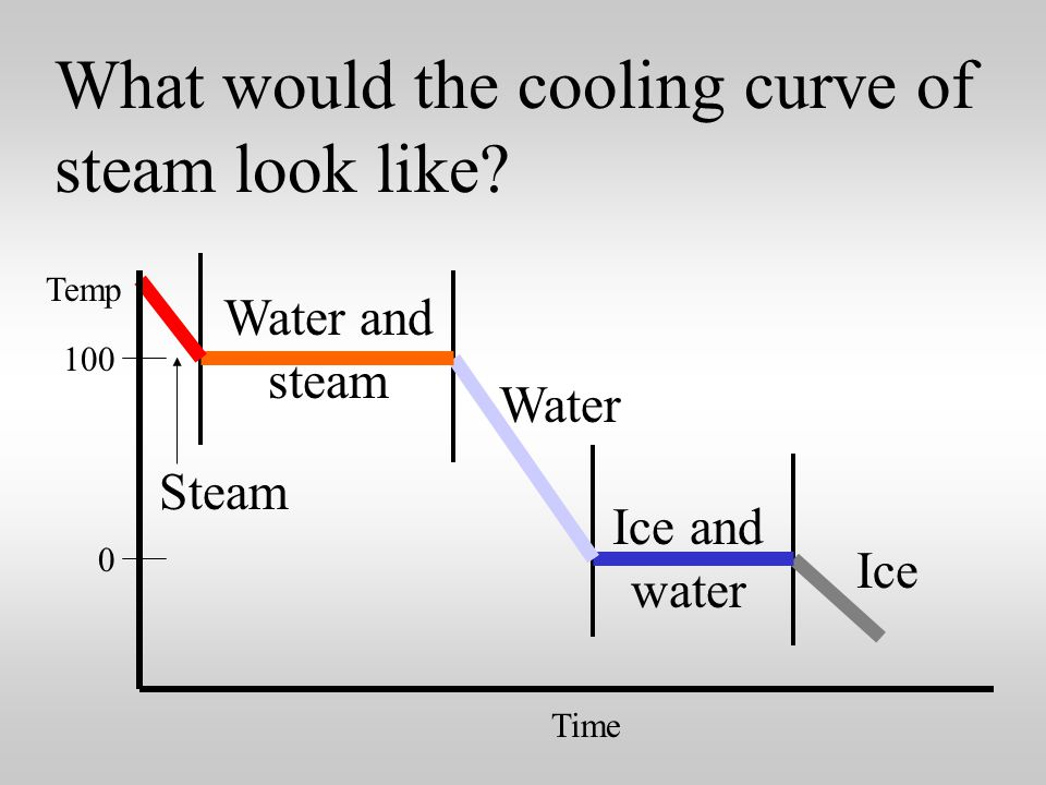 What would the cooling curve of steam look like 0 100 Time Temp