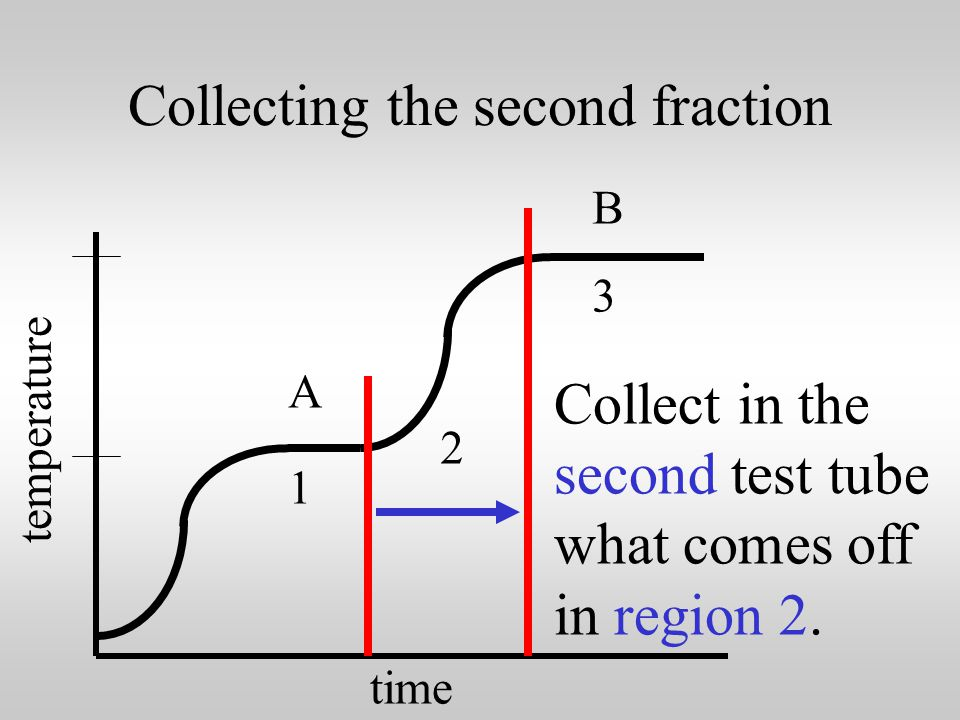 Collecting the first fraction time temperature 1 2 3 A B Collect in the first test tube what comes off in region 1.