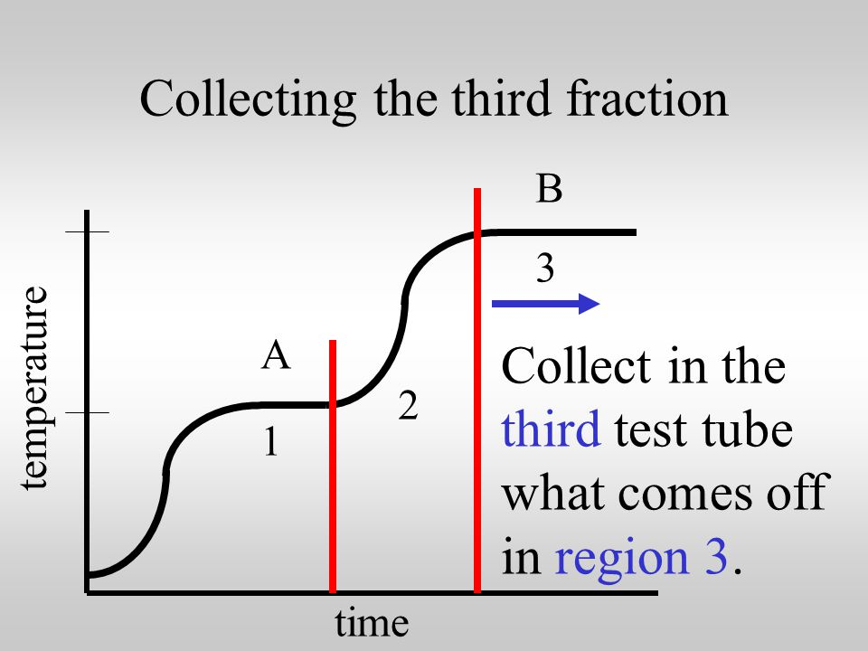 Collecting the second fraction time temperature 1 2 3 A B Collect in the second test tube what comes off in region 2.