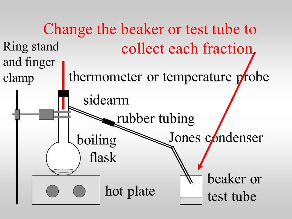 Equipment setup for doing fractional distillation.